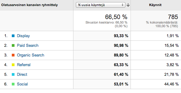 Google Analytics ja kanavat